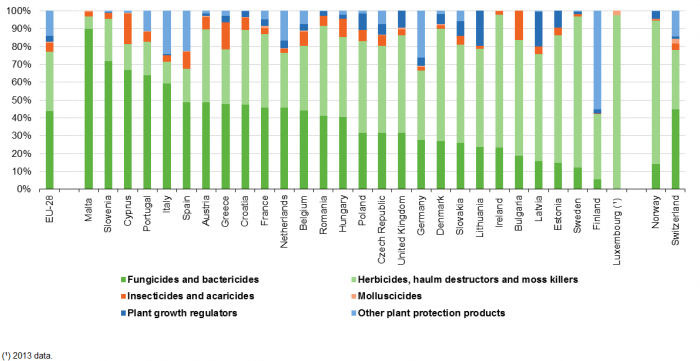 share of different types of pesticides in total sales of pesticides, 2014